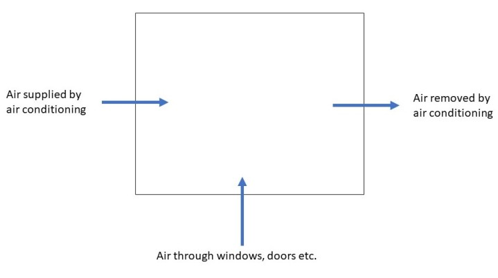 Knowing where air comes from means knowing how to control it